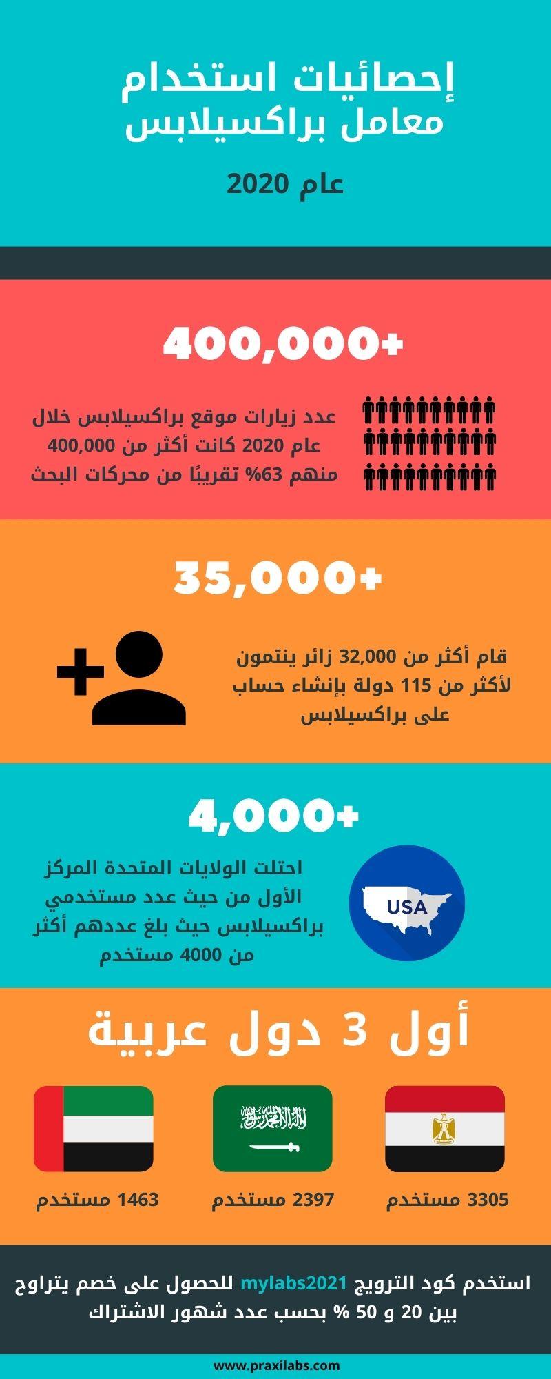 إحصائيات استخدام معامل براكسيلابس