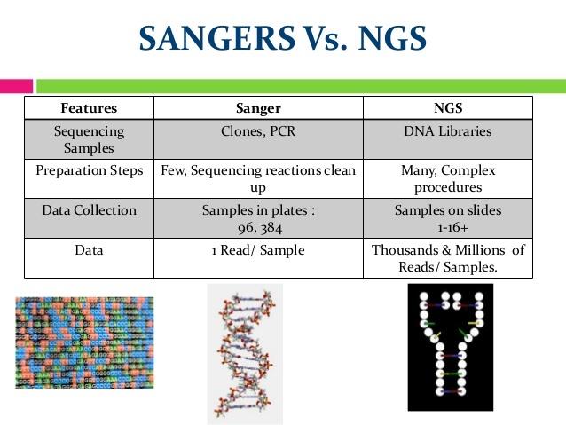 Sanger V.S NGS