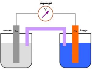 البطارية الكهروكيميائية- تطبيقات الاكسدة والاختزال